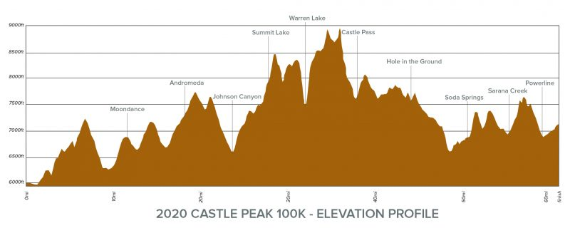 Castle Peak 100k 2020 - Elevation Profile